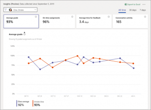 Screen shot of a line graph showing student progress from Microsoft Teams Class Insights